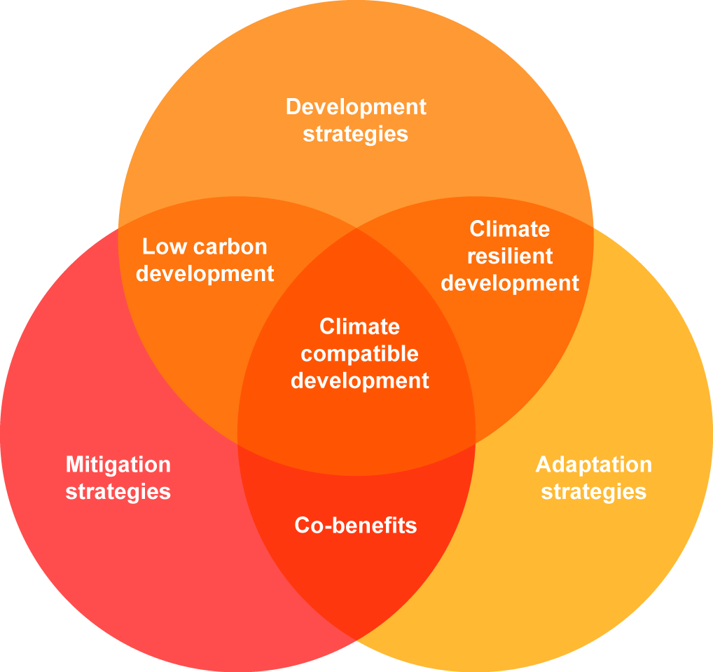 Cdkn action on climate change for a world free of poverty climate compatible development where climate change adaptation mitigation and development strategies meet pooptronica
